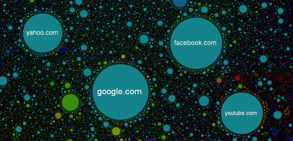 Mapa com círculos representando sites com tráfico semelhante ao do Youtube