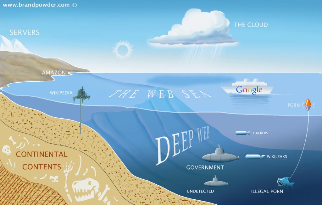Sufaceweb, deepweb, darkweb etc.