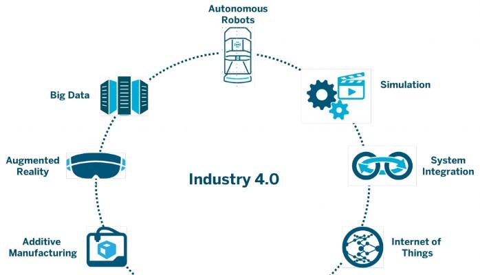 Blog da Engenharia | O primeiro blog de engenharia | Como a indústria 4.0 vai mudar o mundo